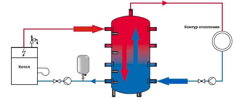 Аккумуляторный бак для отопления своими руками